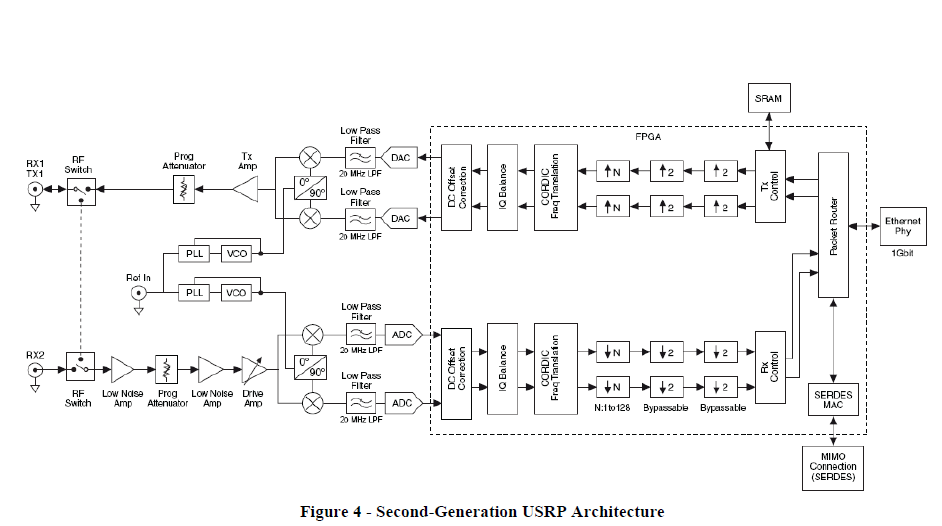 Discuss-gnuradio] USRP N210 Rev 4 0 generation/architecture