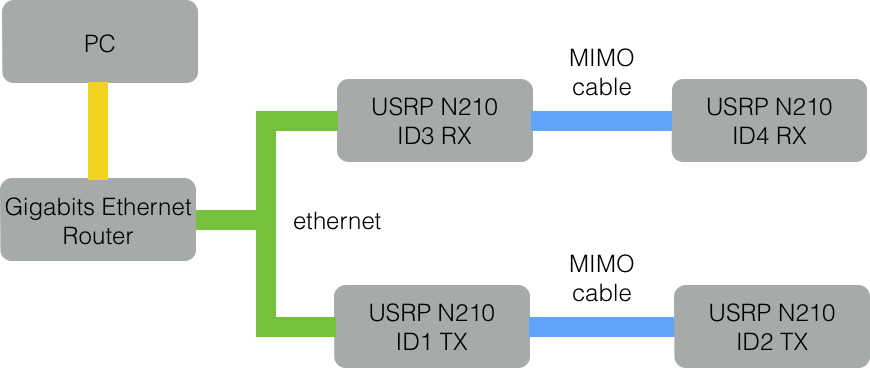 Discuss-gnuradio] instructions for 2x2 mimo with USRP N210