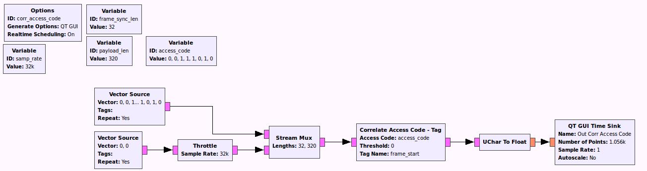 Discuss-gnuradio] Frame Synchronization