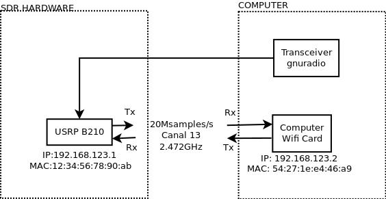 Re: [Discuss-gnuradio] The low performance of gr-ieee-802 11