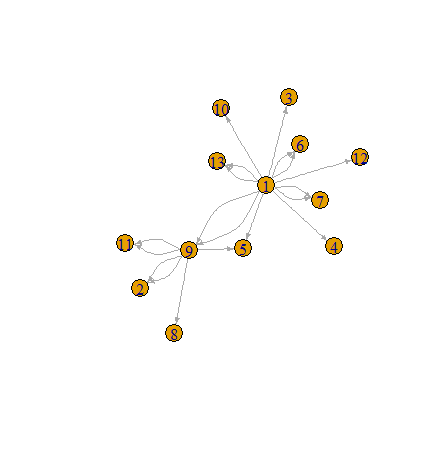 Re: [igraph] node overlapping in simplified network graph