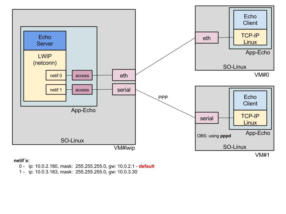 lwip-users] PPP [was: Netifs routing]