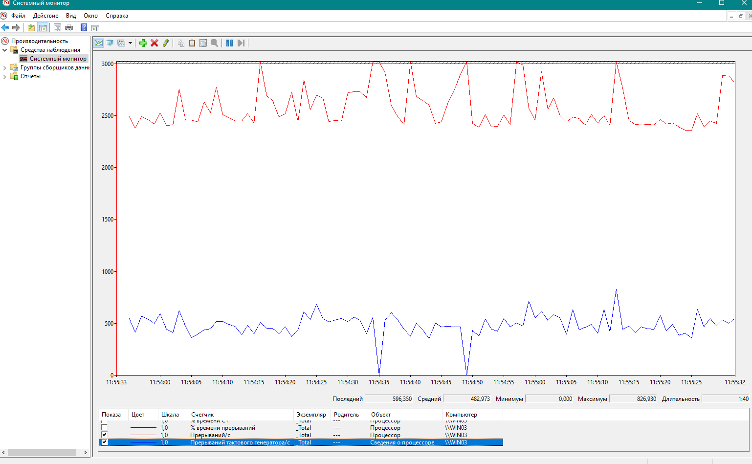 Re: [Qemu-discuss] High host CPU load and slow Windows 10 vm